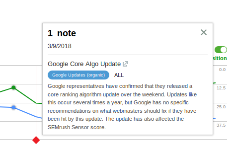 Google core algo update